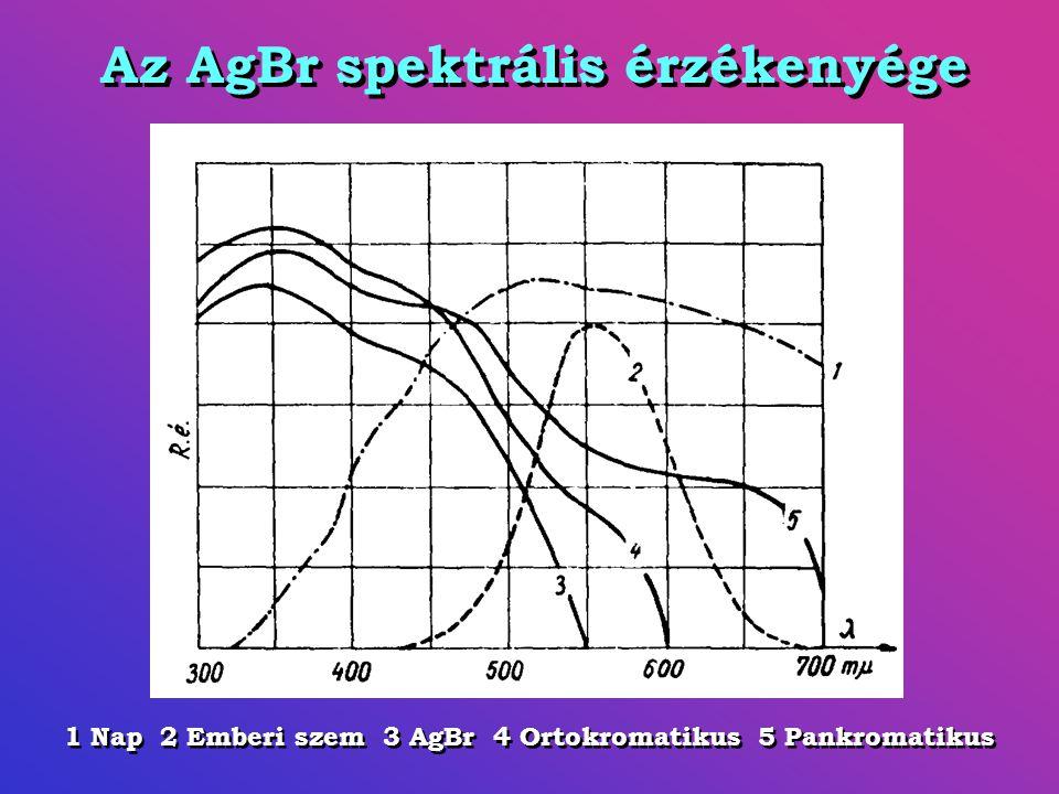 Az AgBr spektrális érzékenyége 1 Nap 2 Emberi szem 3 AgBr 4 Ortokromatikus 5 Pankromatikus
