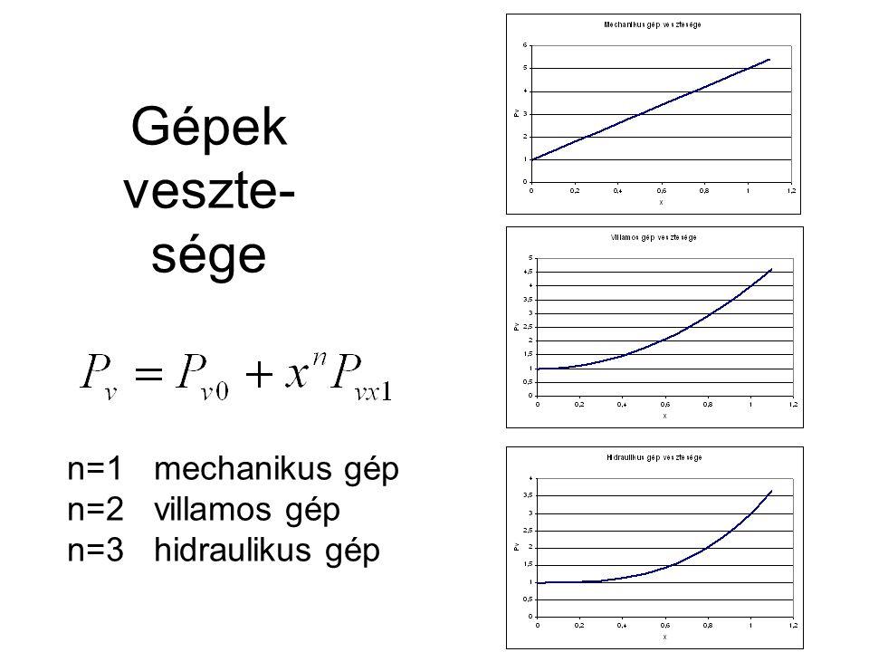 Gépek veszte- sége n=1mechanikus gép n=2villamos gép n=3hidraulikus gép