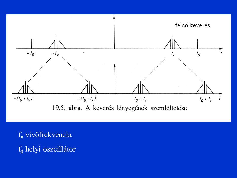 f v vivőfrekvencia f 0 helyi oszcillátor felső keverés