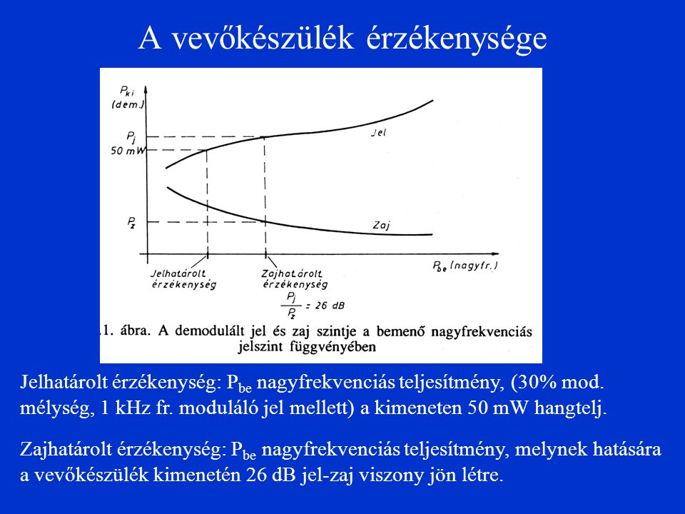 A vevőkészülék érzékenysége Jelhatárolt érzékenység: P be nagyfrekvenciás teljesítmény, (30% mod. mélység, 1 kHz fr. moduláló jel mellett) a kimeneten