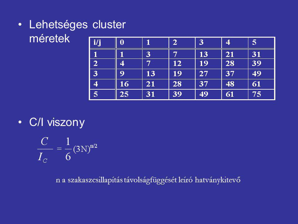 C/I viszony n a szakaszcsillapítás távolságfüggését leíró hatványkitevő