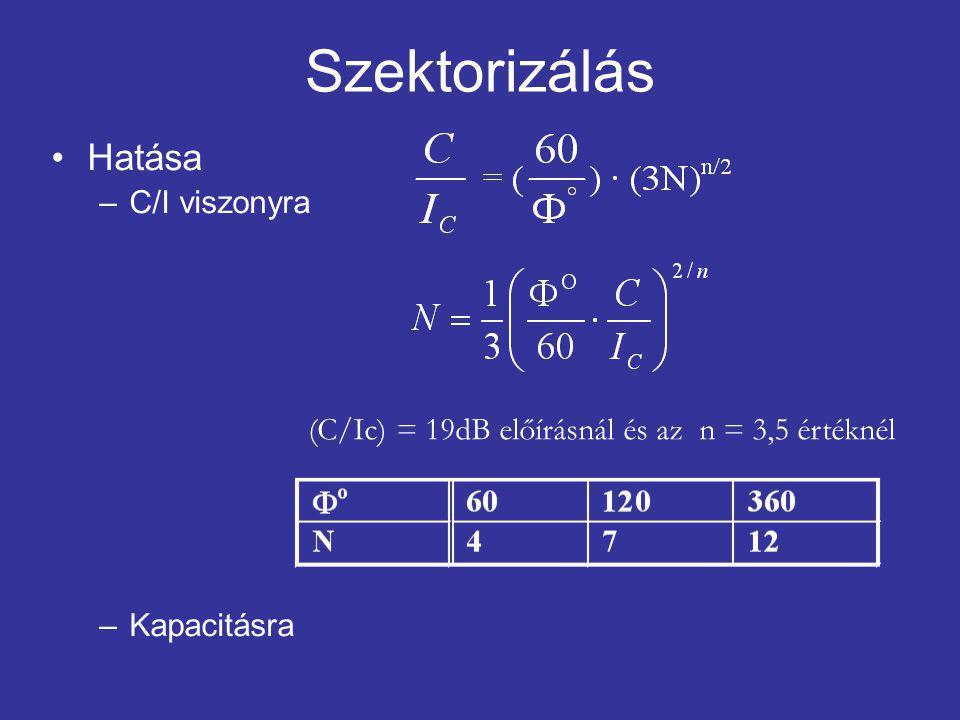 Hatása –C/I viszonyra –Kapacitásra (C/Ic) = 19dB előírásnál és az n = 3,5 értéknél Szektorizálás