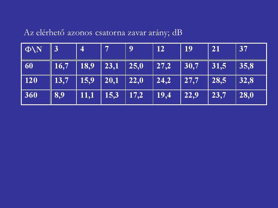 Az elérhető azonos csatorna zavar arány; dB