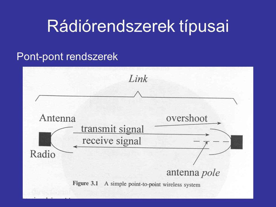 Rádiórendszerek típusai Pont-pont rendszerek