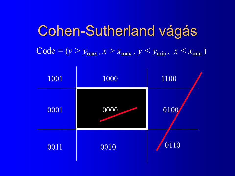 Cohen-Sutherland vágás 0000 100110001100 00010100 00110010 0110 Code = (y > y max, x > x max, y < y min, x < x min )