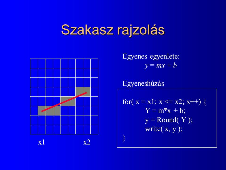 Szakasz rajzolás Egyenes egyenlete: y = mx + b Egyeneshúzás for( x = x1; x <= x2; x++) { Y = m*x + b; y = Round( Y ); write( x, y ); } x1x2