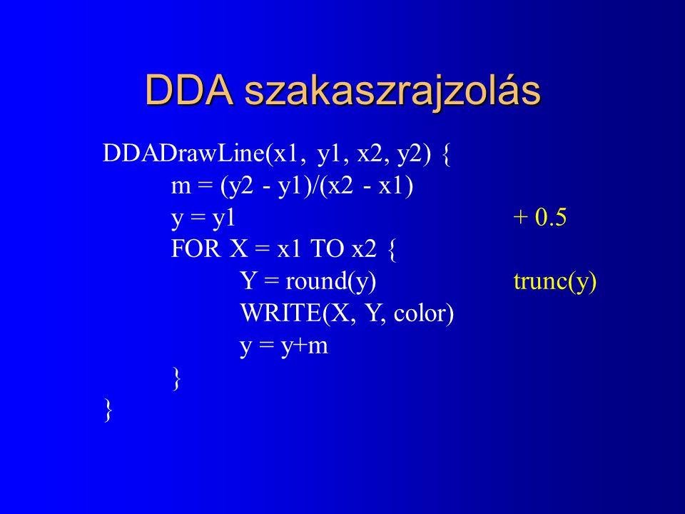 DDA szakaszrajzolás DDADrawLine(x1, y1, x2, y2) { m = (y2 - y1)/(x2 - x1) y = y1 + 0.5 FOR X = x1 TO x2 { Y = round(y)trunc(y) WRITE(X, Y, color) y =
