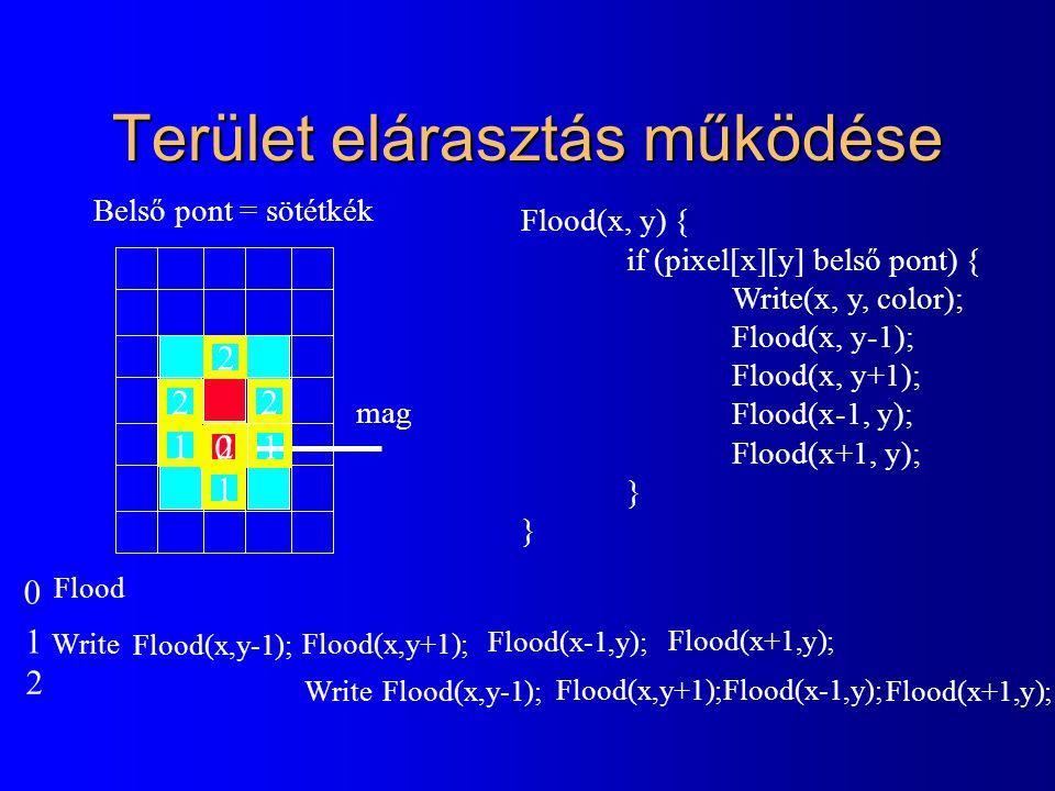 Terület elárasztás működése Flood(x, y) { if (pixel[x][y] belső pont) { Write(x, y, color); Flood(x, y-1); Flood(x, y+1); Flood(x-1, y); Flood(x+1, y)