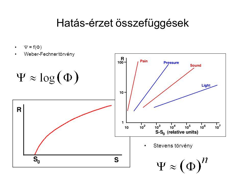 Hatás-érzet összefüggések  = f(  ) Weber-Fechner törvény Stevens törvény