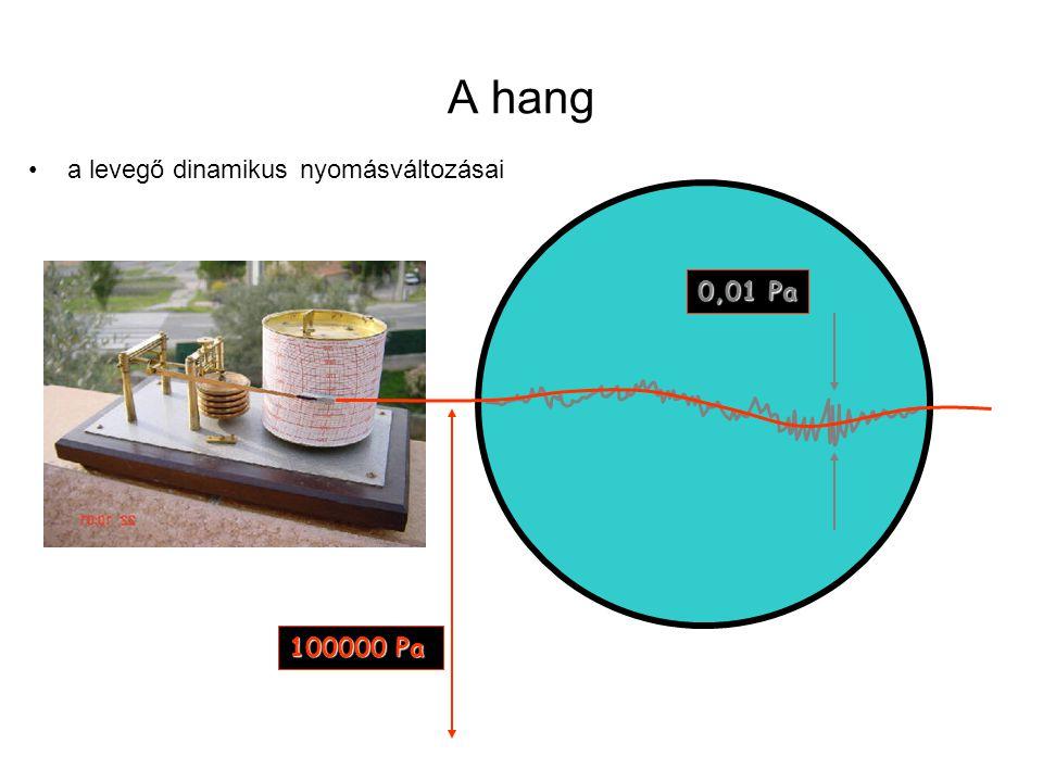 A hang a levegő dinamikus nyomásváltozásai 100000 Pa 0,01 Pa