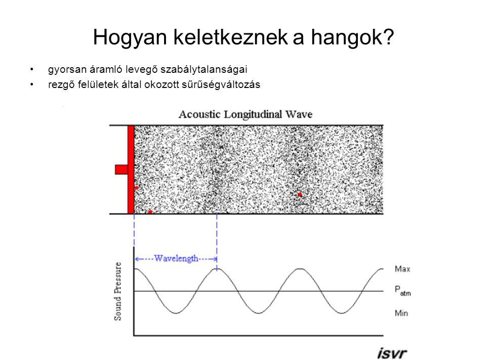 Hogyan keletkeznek a hangok? gyorsan áramló levegő szabálytalanságai rezgő felületek által okozott sűrűségváltozás