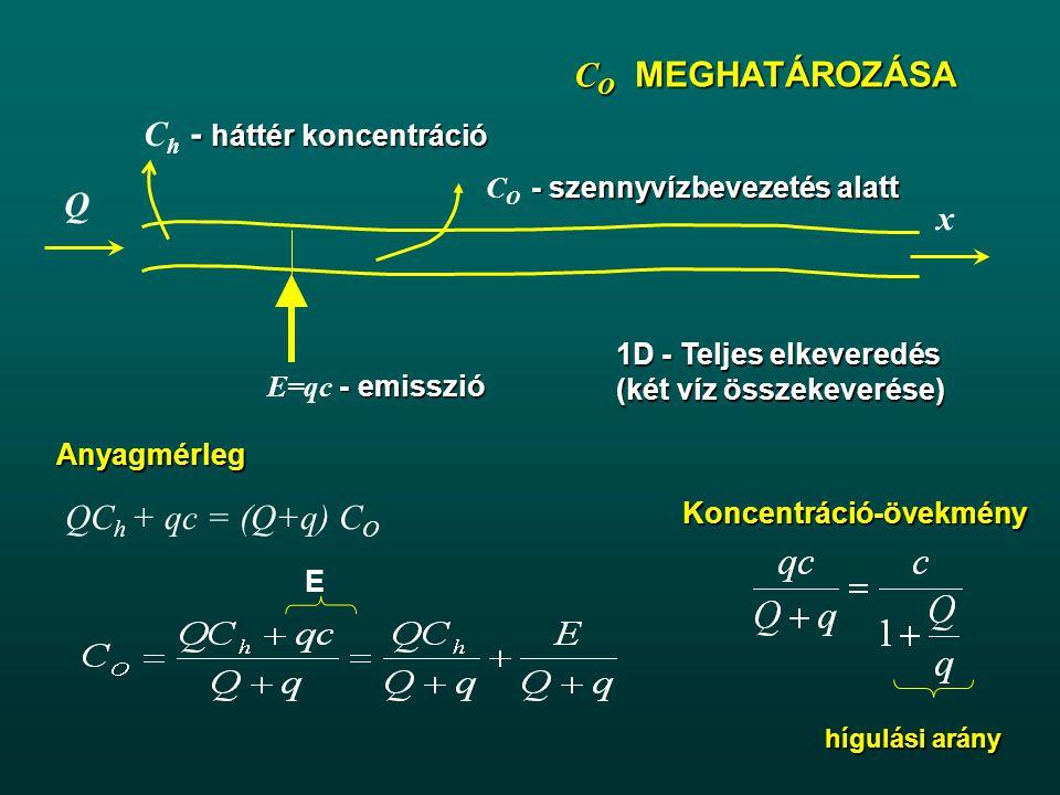 - szennyvízbevezetés alatt C O - szennyvízbevezetés alatt C O MEGHATÁROZÁSA Q x - emisszió E=qc - emisszió - háttér koncentráció C h - háttér koncentráció 1D - Teljes elkeveredés (két víz összekeverése) QC h + qc = (Q+q) C O Koncentráció-övekmény hígulási arány EAnyagmérleg