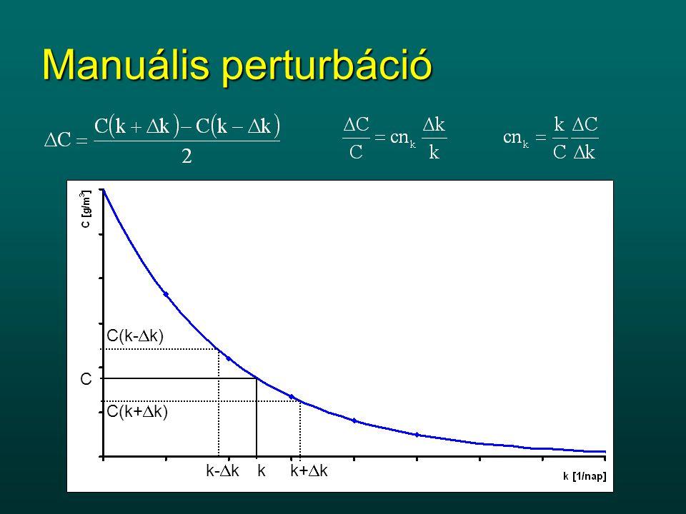 Kondíció szám A modellt jellemző mennyiség, ami megadja a paramétert terhelő relatív hiba továbbterjedésének mértékét Manuális perturbáció k C k+  kk-  k C(k-  k) C(k+  k)
