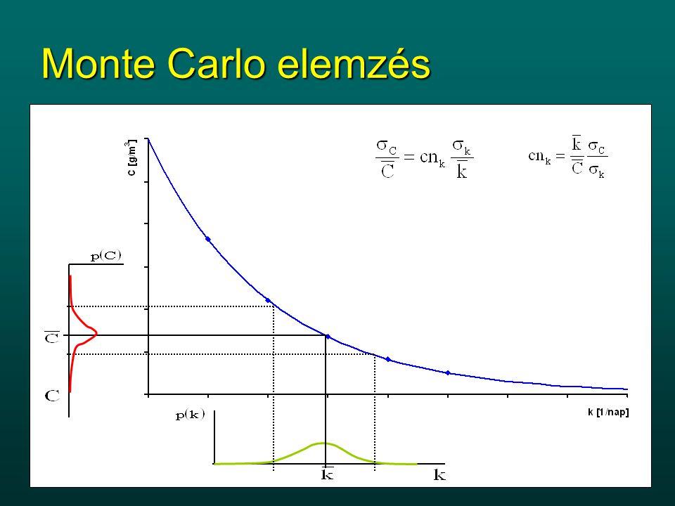 Monte Carlo elemzés