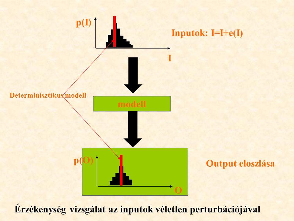 modell Inputok: I=I+e(I) p(I) p(O) Determinisztikus modell Érzékenység vizsgálat az inputok véletlen perturbációjával I O Output eloszlása