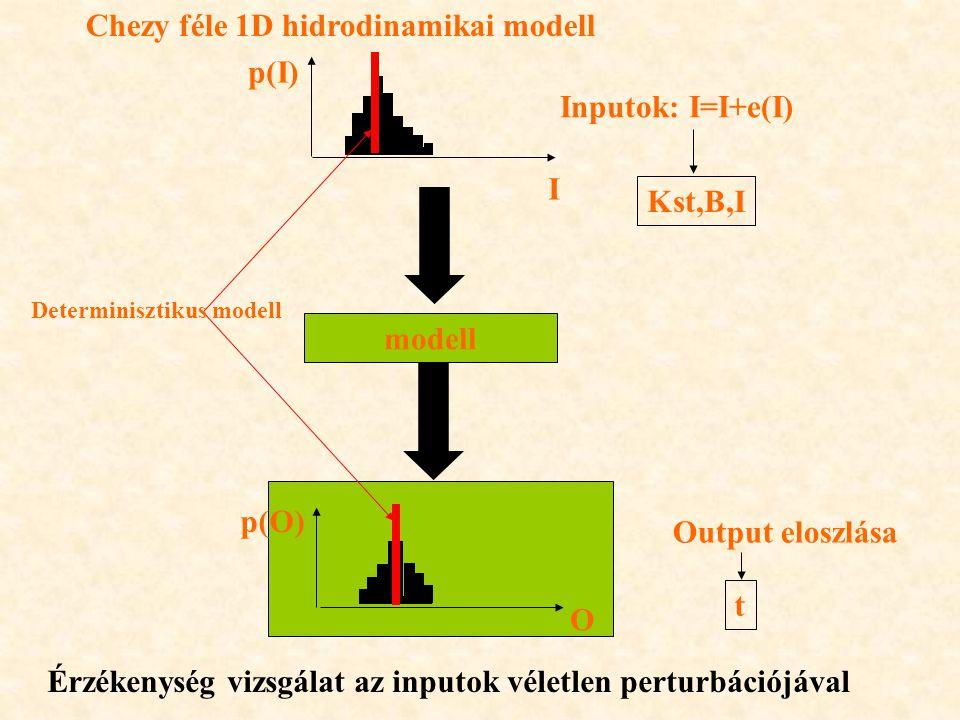 modell Inputok: I=I+e(I) Output eloszlása Determinisztikus modell Érzékenység vizsgálat az inputok véletlen perturbációjával Chezy féle 1D hidrodinamikai modell Kst,B,I t p(I) p(O) I O