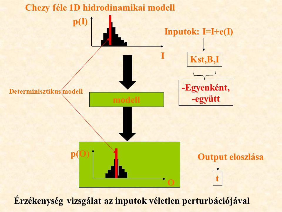 modell Inputok: I=I+e(I) Output eloszlása Determinisztikus modell Érzékenység vizsgálat az inputok véletlen perturbációjával Chezy féle 1D hidrodinamikai modell Kst,B,I t -Egyenként, -együtt p(I) p(O) I O