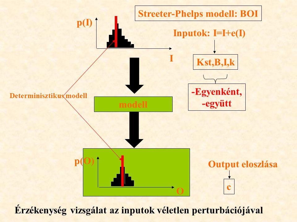 modell Inputok: I=I+e(I) Output eloszlása Determinisztikus modell Érzékenység vizsgálat az inputok véletlen perturbációjával Streeter-Phelps modell: BOI Kst,B,I,k c -Egyenként, -együtt p(I) p(O) I O