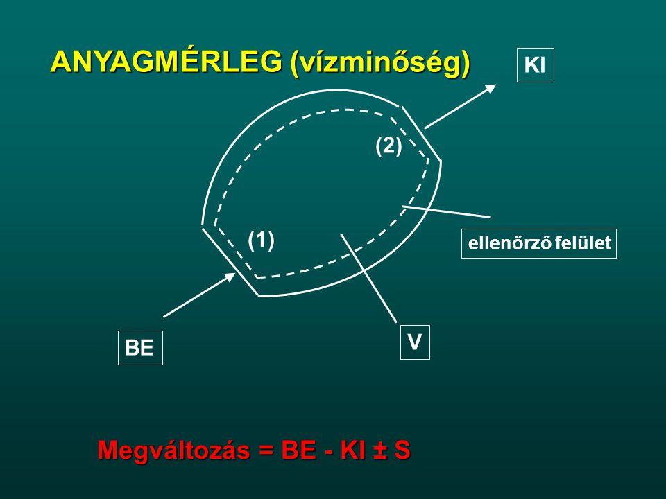 ANYAGMÉRLEG (vízminőség) ellenőrző felület V BE (1) KI (2) Megváltozás = BE - KI ± S