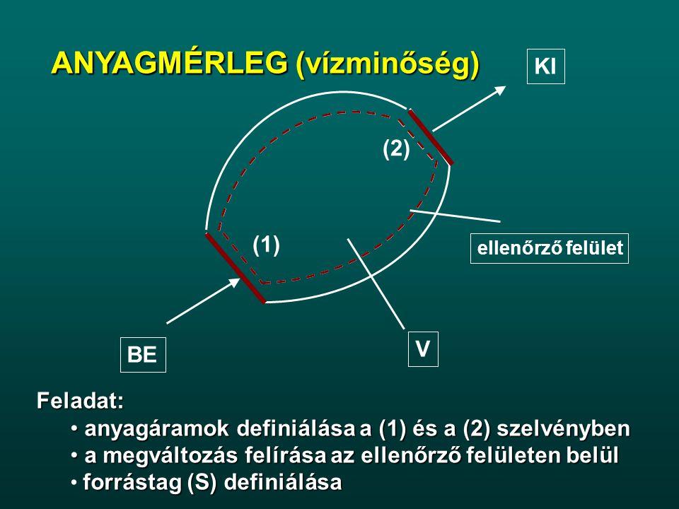 Feladat: anyagáramok definiálása a (1) és a (2) szelvényben anyagáramok definiálása a (1) és a (2) szelvényben a megváltozás felírása az ellenőrző felületen belül a megváltozás felírása az ellenőrző felületen belül forrástag (S) definiálása ANYAGMÉRLEG ellenőrző felület V BE (1) KI (2) ANYAGMÉRLEG (vízminőség)