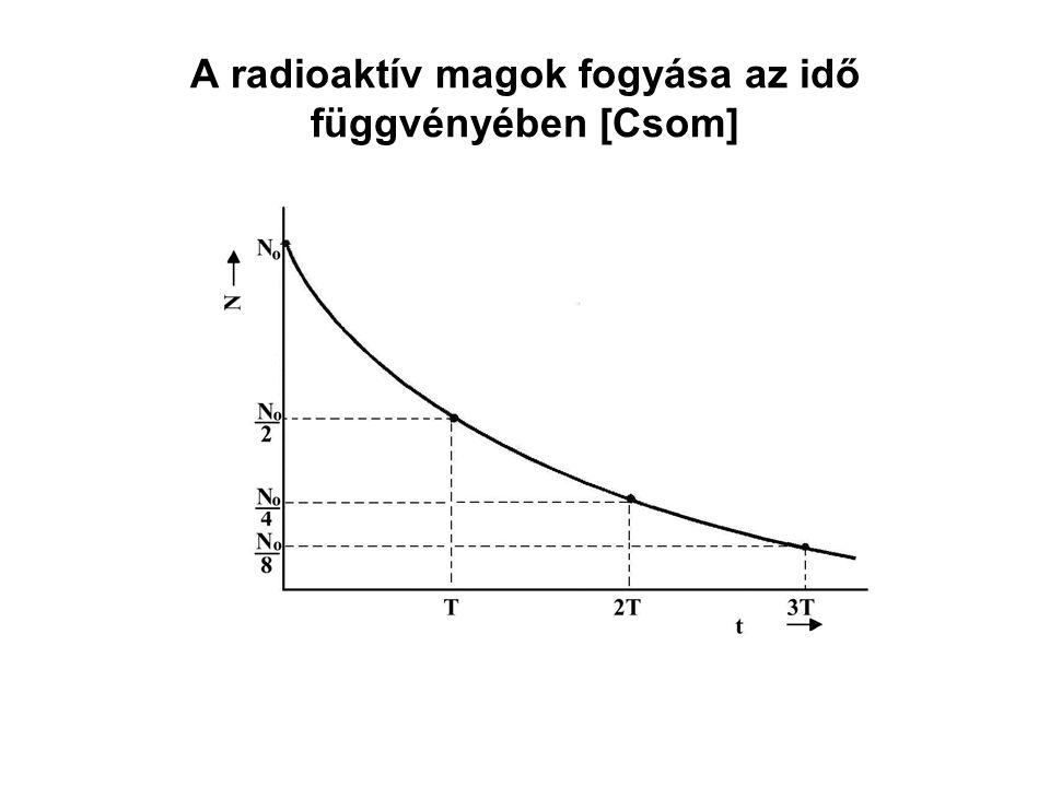 A radioaktív magok fogyása az idő függvényében [Csom]
