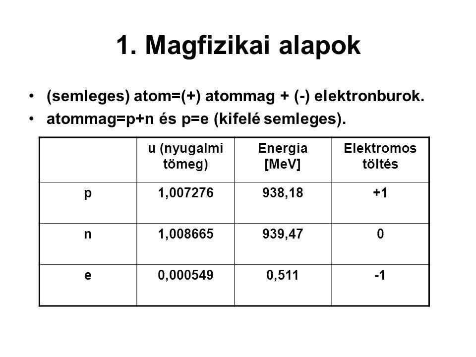 1. Magfizikai alapok (semleges) atom=(+) atommag + (-) elektronburok. atommag=p+n és p=e (kifelé semleges). u (nyugalmi tömeg) Energia [MeV] Elektromo