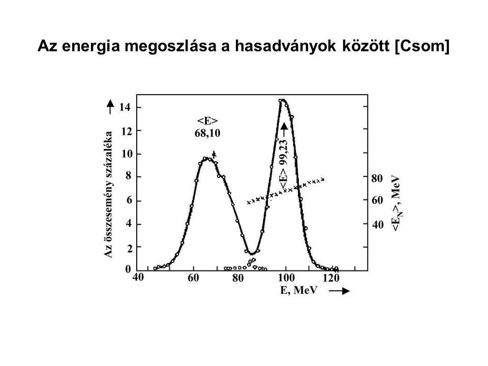 Az energia megoszlása a hasadványok között [Csom]