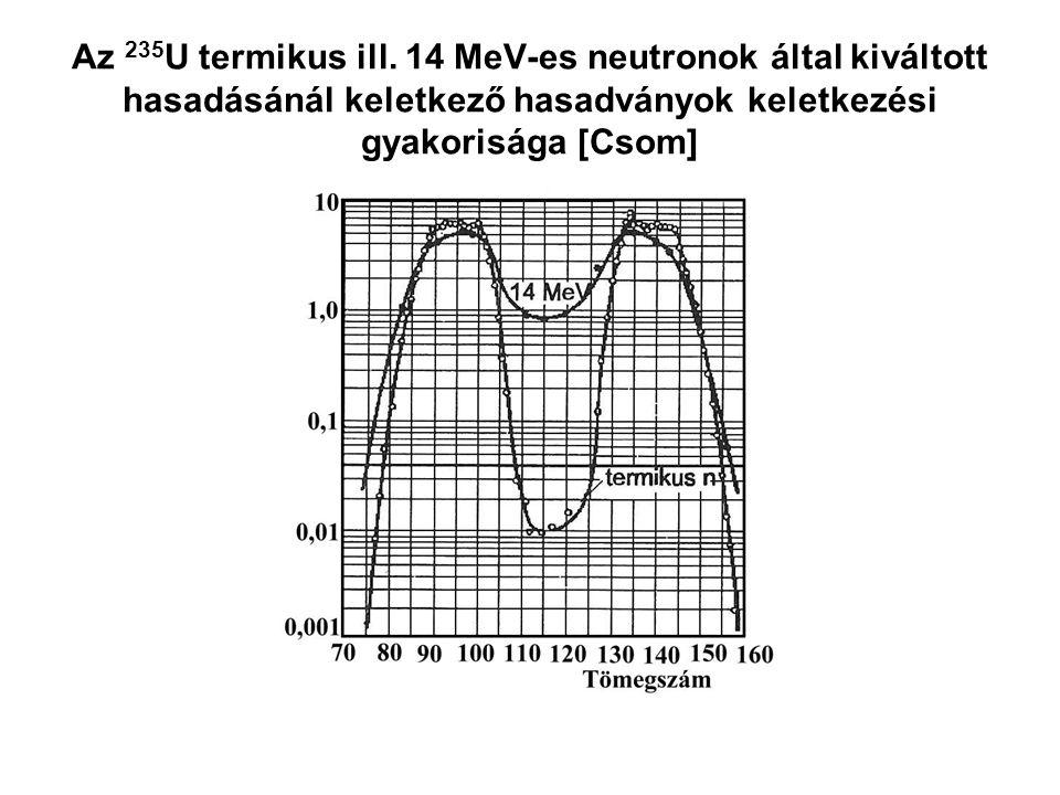 Az 235 U termikus ill. 14 MeV-es neutronok által kiváltott hasadásánál keletkező hasadványok keletkezési gyakorisága [Csom]