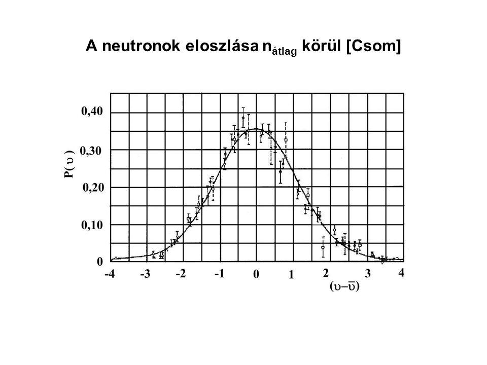 A neutronok eloszlása n átlag körül [Csom]