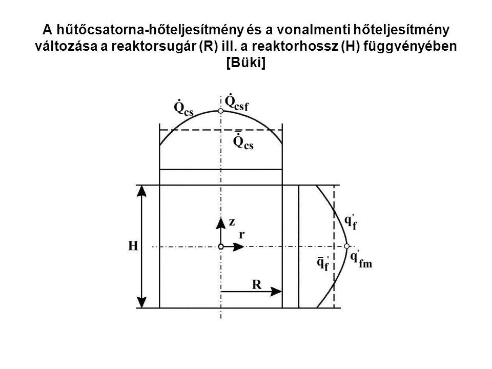 A hűtőcsatorna-hőteljesítmény és a vonalmenti hőteljesítmény változása a reaktorsugár (R) ill. a reaktorhossz (H) függvényében [Büki]