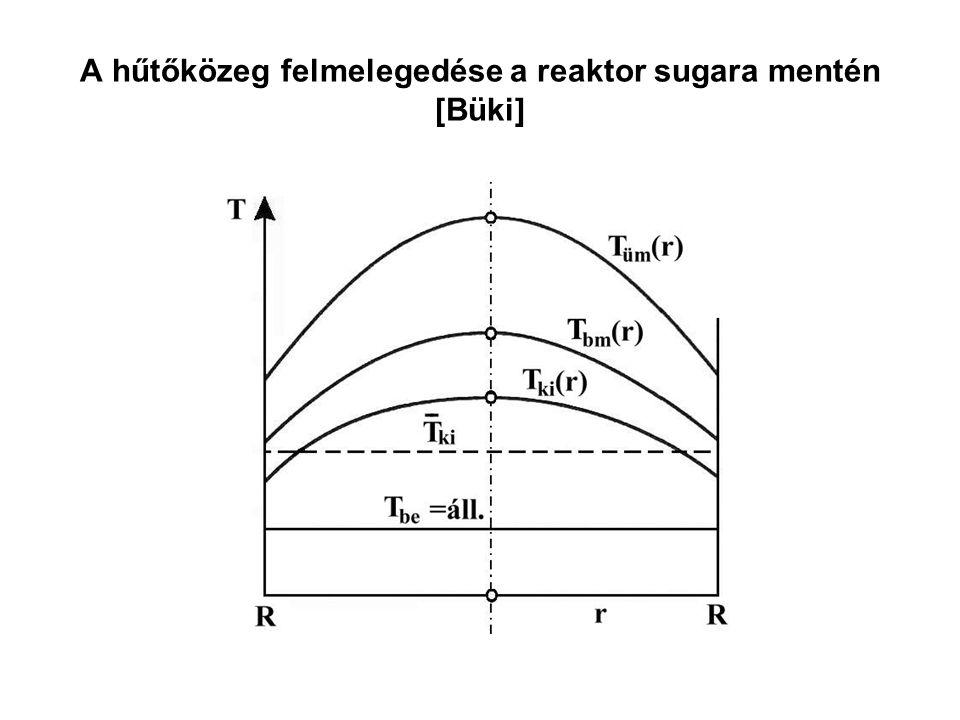 A hűtőközeg felmelegedése a reaktor sugara mentén [Büki]