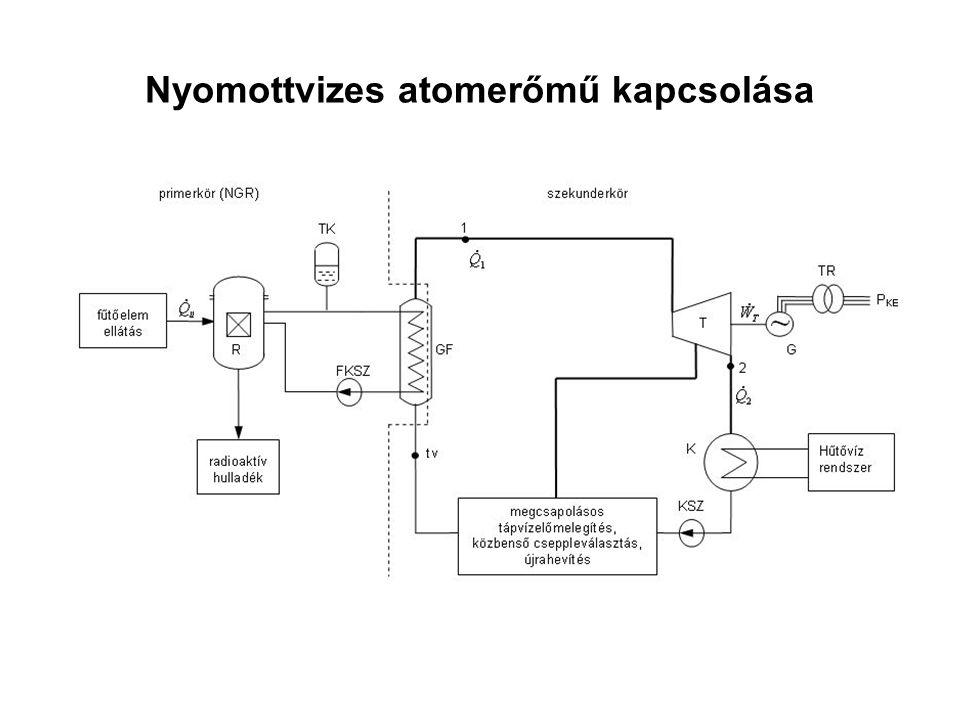 Nyomottvizes atomerőmű kapcsolása