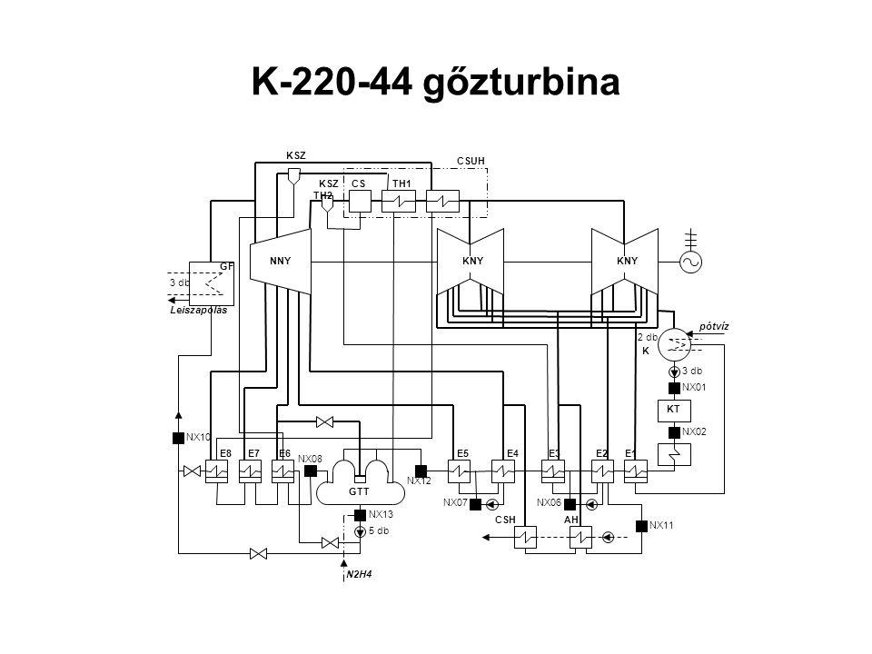 K-220-44 gőzturbina