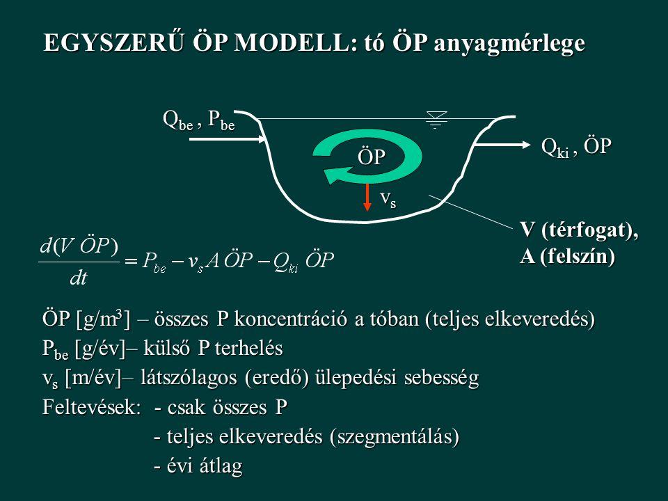 EGYSZERŰ ÖP MODELL: tó ÖP anyagmérlege Q be, P be V (térfogat), A (felszín) Q ki, ÖP ÖP ÖP vsvsvsvs ÖP [g/m 3 ] – összes P koncentráció a tóban (teljes elkeveredés) P be [g/év]– külső P terhelés v s [m/év]– látszólagos (eredő) ülepedési sebesség Feltevések: - csak összes P - teljes elkeveredés (szegmentálás) - teljes elkeveredés (szegmentálás) - évi átlag - évi átlag
