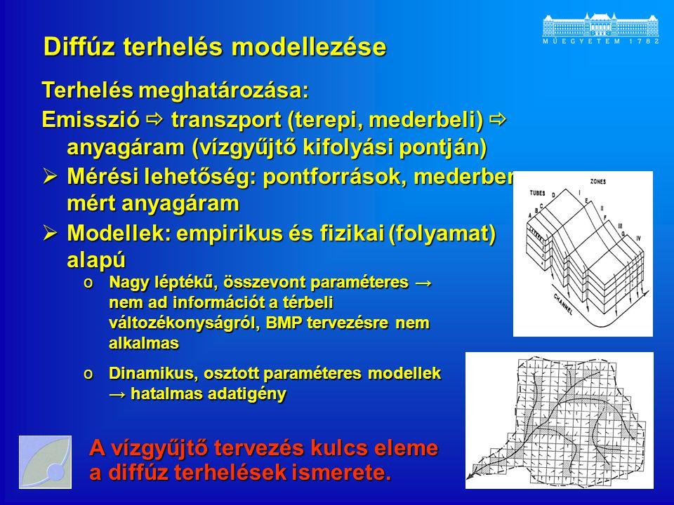 Diffúz terhelések becslése: MONERIS modell Vízmérleg Qátlagos lefolyás [m 3 /év], Q tv lefolyás a talajvízzel (bázislefolyás) [m 3 /év], Q dr lefolyás a drénrendszerekből [m 3 /év], Q fl felszíni lefolyás a nem burkolt felületekről [m 3 /év], Q vl városi lefolyás [m 3 /év], Q lh légköri hozzáfolyás, amely a közvetlenül a vízfelszínre hulló csapadékmennyiség és az onnan elpárolgó vízmennyiség eredője [m 3 /év].
