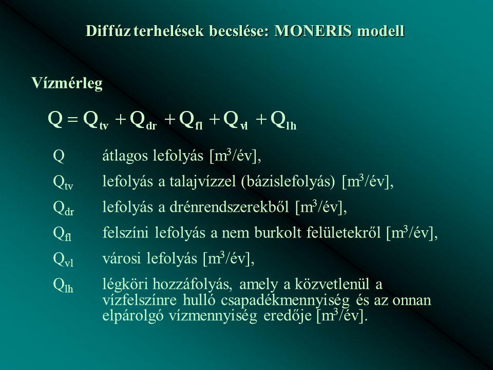 Diffúz terhelések becslése: MONERIS modell Vízmérleg Qátlagos lefolyás [m 3 /év], Q tv lefolyás a talajvízzel (bázislefolyás) [m 3 /év], Q dr lefolyás