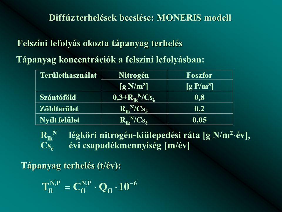 Diffúz terhelések becslése: MONERIS modell Felszíni lefolyás okozta tápanyag terhelés TerülethasználatNitrogénFoszfor [g N/m 3 ][g P/m 3 ] Szántóföld0,3+R lk N /Cs é 0,8 ZöldterületR lk N /Cs é 0,2 Nyílt felületR lk N /Cs é 0,05 Tápanyag koncentrációk a felszíni lefolyásban: R lk N légköri nitrogén-kiülepedési ráta [g N/m 2  év], Cs é évi csapadékmennyiség [m/év] Tápanyag terhelés (t/év):