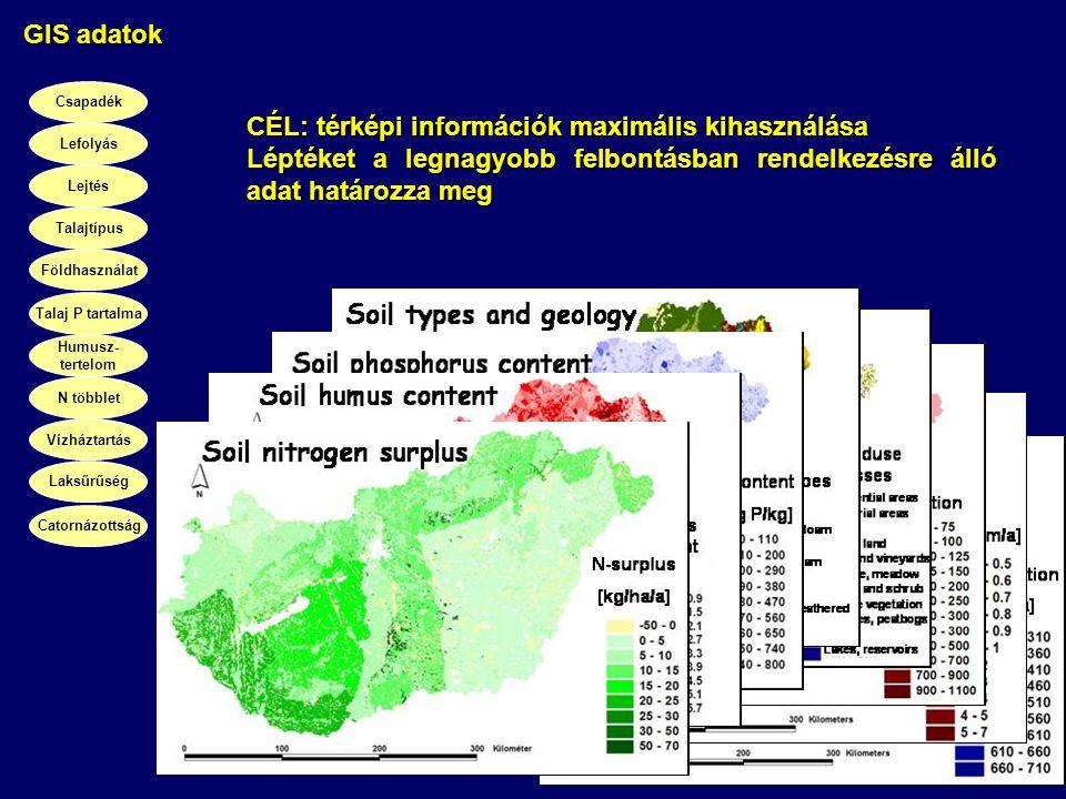 Csapadék Lefolyás Lejtés Talajtípus Földhasználat Talaj P tartalma Humusz- tertelom N többlet Vízháztartás Laksűrűség GIS adatok Catornázottság CÉL: t