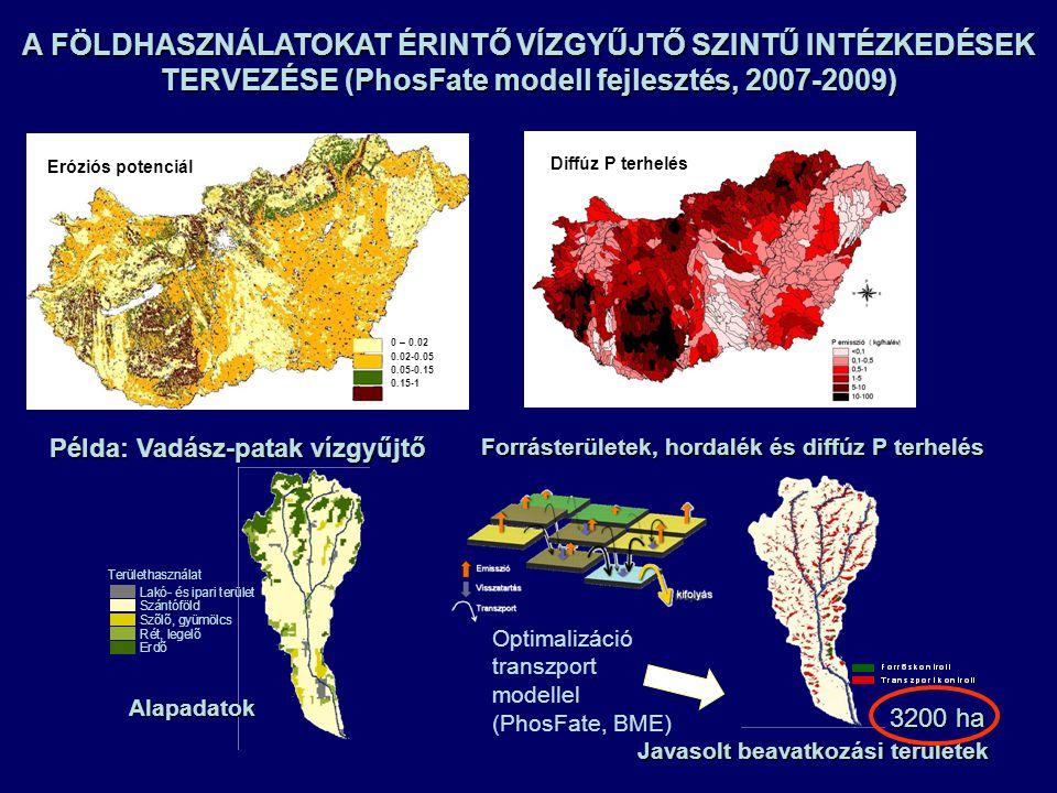 Példa: Vadász-patak vízgyűjtő Területhasználat Lakó- és ipari terület Szántóföld Szõlõ, gyümölcs Rét, legelõ Erdõ 3200 ha Alapadatok Forrásterületek, hordalék és diffúz P terhelés Javasolt beavatkozási területek A FÖLDHASZNÁLATOKAT ÉRINTŐ VÍZGYŰJTŐ SZINTŰ INTÉZKEDÉSEK TERVEZÉSE (PhosFate modell fejlesztés, 2007-2009) Optimalizáció transzport modellel (PhosFate, BME) 0 – 0.02 0.02-0.050.05-0.150.15-1 Eróziós potenciál Diffúz P terhelés