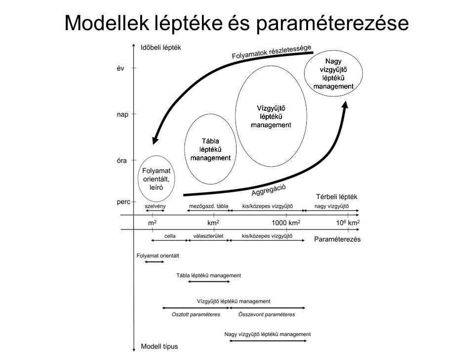 Modellek léptéke és paraméterezése