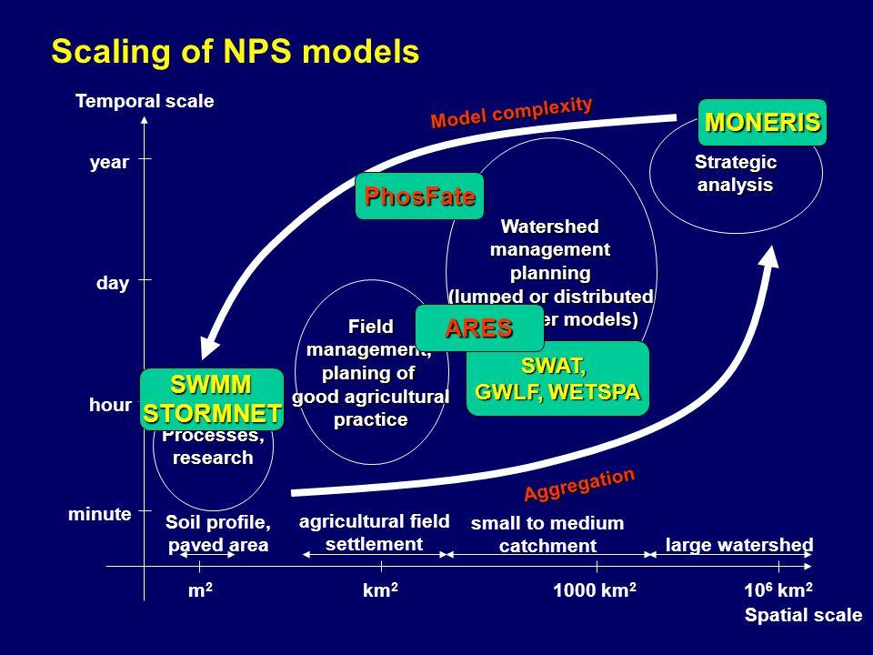 Diffúz terhelések becslése: MONERIS modell Erózió okozta tápanyag terhelés Talajlehordás megindulásának feltételei:  1% lejtés,  Mezőgazdasági művelés alatt áll,  Bármely vízfolyástól való távolsága < 30 m Potenciális lebegőanyag terhelés: H t potenciális üledékterhelés [t/ha/év], h t talajlehordás a mezőgazdasági területekről [t/ha/év] SARerózióra érzékeny területek modellezett aránya [%] AVízgyűjtőterület nagysága [ha]