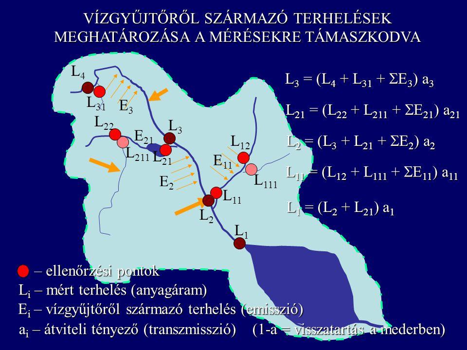 VÍZGYŰJTŐRŐL SZÁRMAZÓ TERHELÉSEK MEGHATÁROZÁSA A MÉRÉSEKRE TÁMASZKODVA L1L1 L2L2 L3L3 L4L4 L 111 L211L211 L11L11 L12L12 L 21 L 22 L 31 L 3 = (L 4 + L