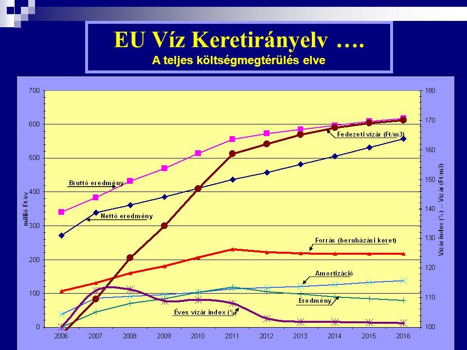 EU Víz Keretirányelv …. A teljes költségmegtérülés elve