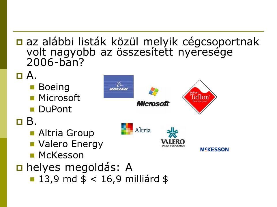  az alábbi listák közül melyik cégcsoportnak volt nagyobb az összesített nyeresége 2006-ban?  A. Boeing Microsoft DuPont  B. Altria Group Valero En