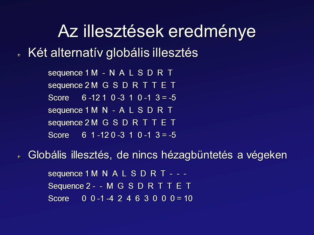 Az illesztések eredménye Két alternatív globális illesztés sequence 1 M - N A L S D R T sequence 2 M G S D R T T E T Score 6 -12 1 0 -3 1 0 -1 3 = -5