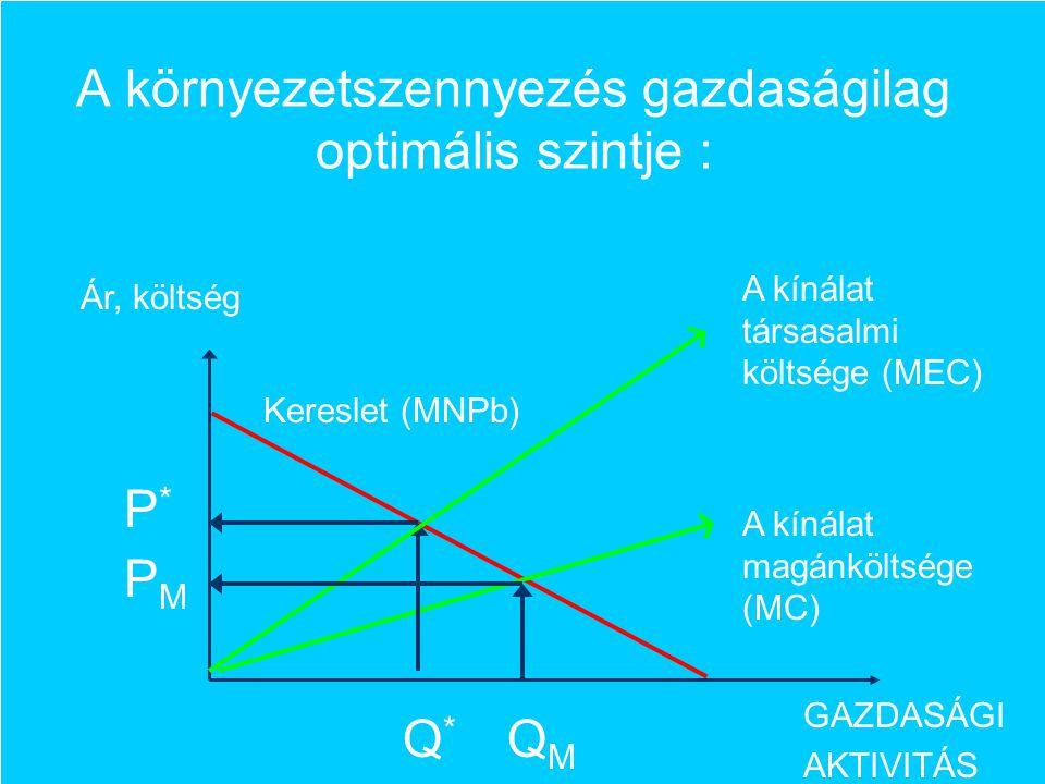 A környezetszennyezés gazdaságilag optimális szintje : GAZDASÁGI AKTIVITÁS Ár, költség Kereslet (MNPb) Q*Q* A kínálat magánköltsége (MC) QMQM A kínála
