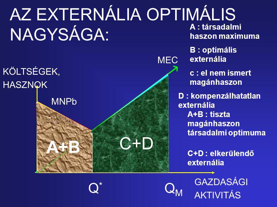 AZ EXTERNÁLIA OPTIMÁLIS NAGYSÁGA: GAZDASÁGI AKTIVITÁS KÖLTSÉGEK, HASZNOK MNPb Q*Q* MEC QMQM A D CB A+B C+D A : társadalmi haszon maximuma B : optimáli
