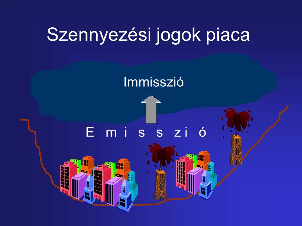 Szennyezési jogok piaca E m i s s z i ó Immisszió