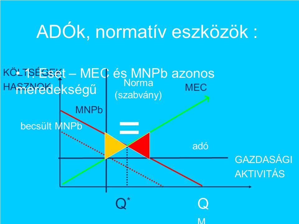 ADÓk, normatív eszközök : GAZDASÁGI AKTIVITÁS KÖLTSÉGEK, HASZNOK MNPb Q*Q* MEC QMQM 1. Eset – MEC és MNPb azonos meredekségű becsült MNPb adó Norma (s