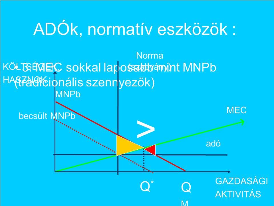 ADÓk, normatív eszközök : MNPb MEC GAZDASÁGI AKTIVITÁS KÖLTSÉGEK, HASZNOK Q*Q* QMQM 3. MEC sokkal laposabb mint MNPb (tradicionális szennyezők) becsül